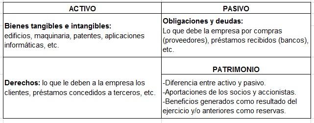 Estructura-Masas-Patrimoniales