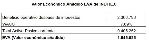 Calculo EVA Valor Economico Agregado