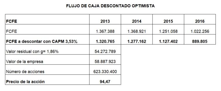 Flujo de Caja Descontado Escenario Optimista Modelo de Descuento de Flujo de Caja