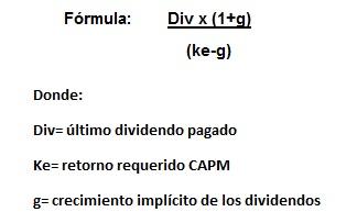 Formula Modelo de Crecimiento de Gordon Shapiro
